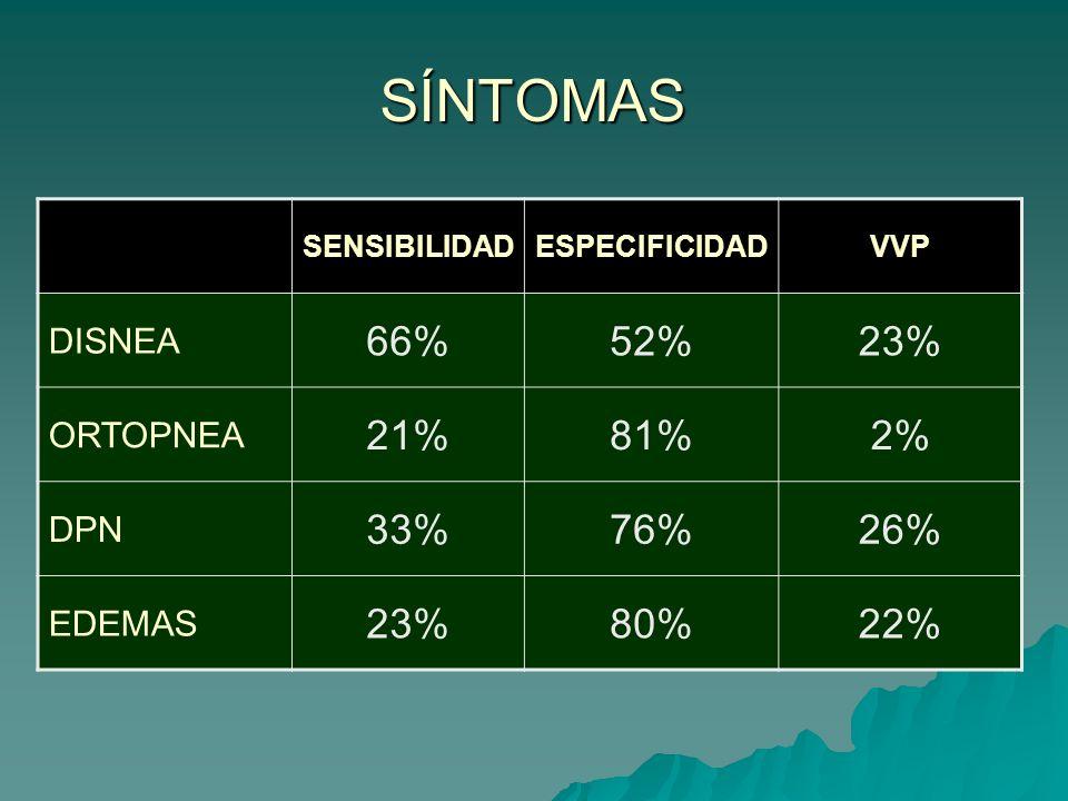 SÍNTOMAS SENSIBILIDADESPECIFICIDADVVP DISNEA 66%52%23% ORTOPNEA 21%81%2% DPN 33%76%26% EDEMAS 23%80%22%