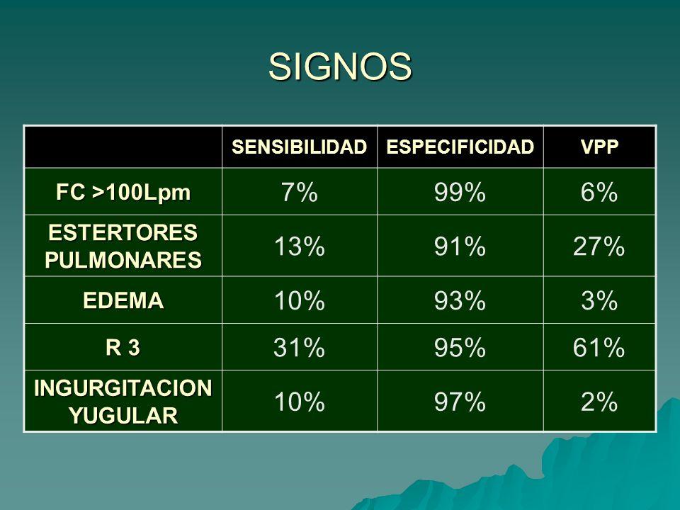 SIGNOS SENSIBILIDADESPECIFICIDADVPP FC >100Lpm 7%99%6% ESTERTORES PULMONARES 13%91%27% EDEMA 10%93%3% R 3 31%95%61% INGURGITACION YUGULAR 10%97%2%