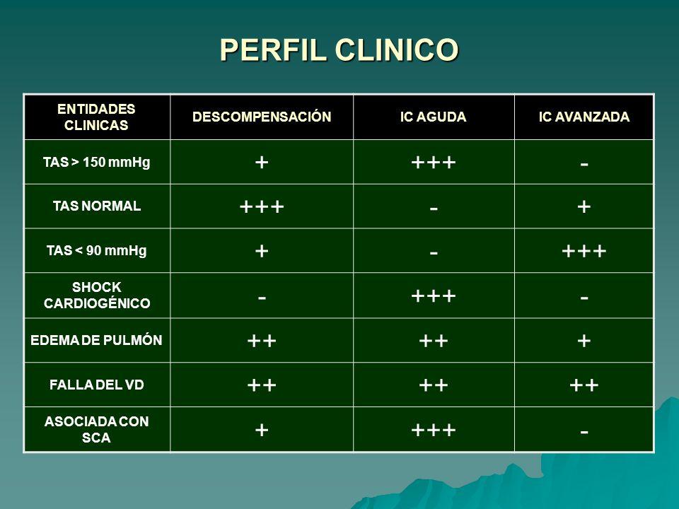 PERFIL CLINICO ENTIDADES CLINICAS DESCOMPENSACIÓNIC AGUDAIC AVANZADA TAS > 150 mmHg ++++- TAS NORMAL +++-+ TAS < 90 mmHg +-+++ SHOCK CARDIOGÉNICO -+++- EDEMA DE PULMÓN ++ + FALLA DEL VD ++ ASOCIADA CON SCA ++++-