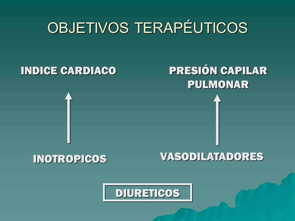OBJETIVOS TERAPÉUTICOS INDICE CARDIACO PRESIÓN CAPILAR PULMONAR INOTROPICOS VASODILATADORES DIURETICOS