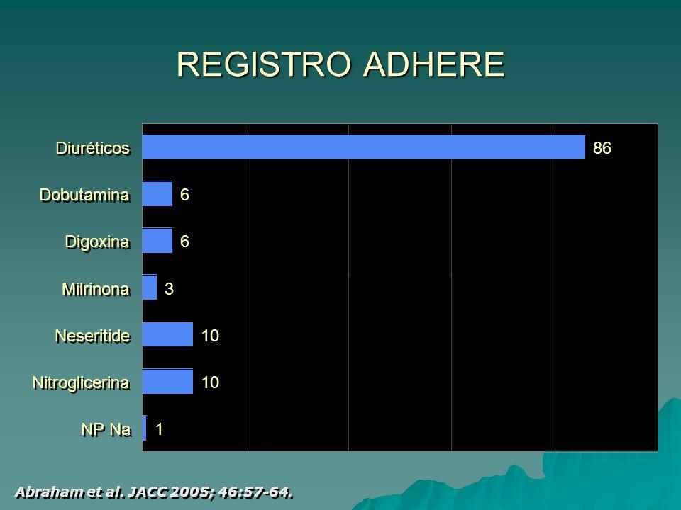 RESISTENCIA A LOS DIURETICOS EV Aporte excesivo de agua y sodio.