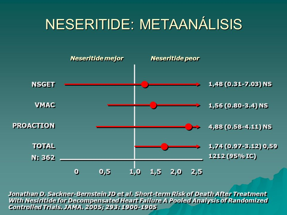 NESERITIDE: METAANÁLISIS Jonathan D. Sackner-Bernstein JD et al. Short-term Risk of Death After Treatment With Nesiritide for Decompensated Heart Fail