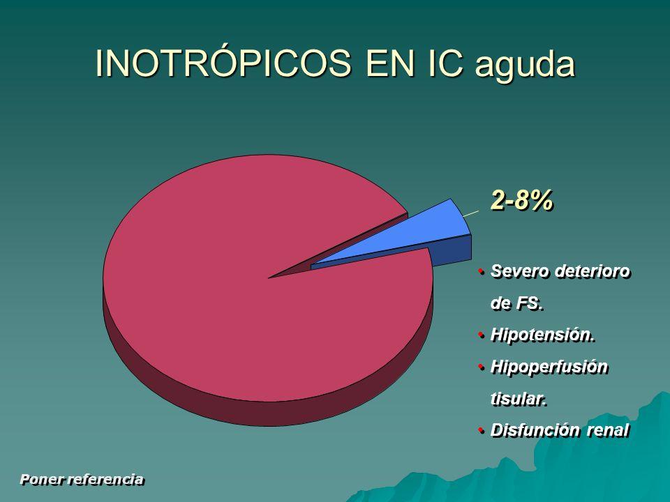 Poner referencia INOTRÓPICOS EN IC aguda 2-8% Severo deterioro de FS.