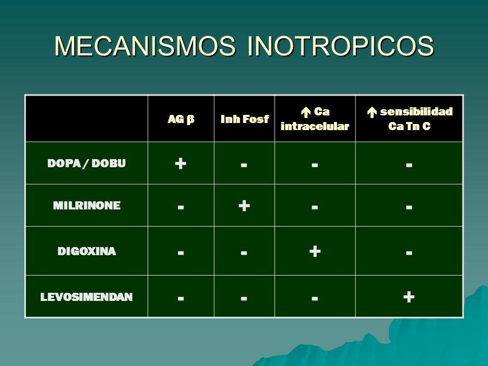 MECANISMOS INOTROPICOS AG βInh Fosf Ca intracelular sensibilidad Ca Tn C DOPA / DOBU +--- MILRINONE -+-- DIGOXINA --+- LEVOSIMENDAN ---+