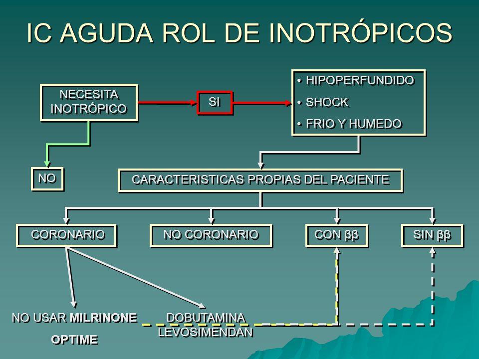 TRATAMIENTO SEGÚN CARATERISTICAS HEMODINAMICAS ICPCWP TAS mHg TRATAMIENTO SUGERIDO EXPANSIÓN DE VOLUMEN => 85 VASODILATADORES (NTG- NPS) PUEDE SER NECESARIA LA EXPANSIÓN DE VOLUMEN < 85 CONSIDERAR EL USO DE INOTRÓPICOS (DOPAMINA – DOBUTAMINA) Y DIURÉTICOS > 85 VASODILATADORES (NTG- NPS), DIURÉTICOS Y CONSIDERARA EL USO DE INOTRÓPICO = DIURÉTICOS SI TA ES BAJA CONSIDERAR VASOPRESORES.