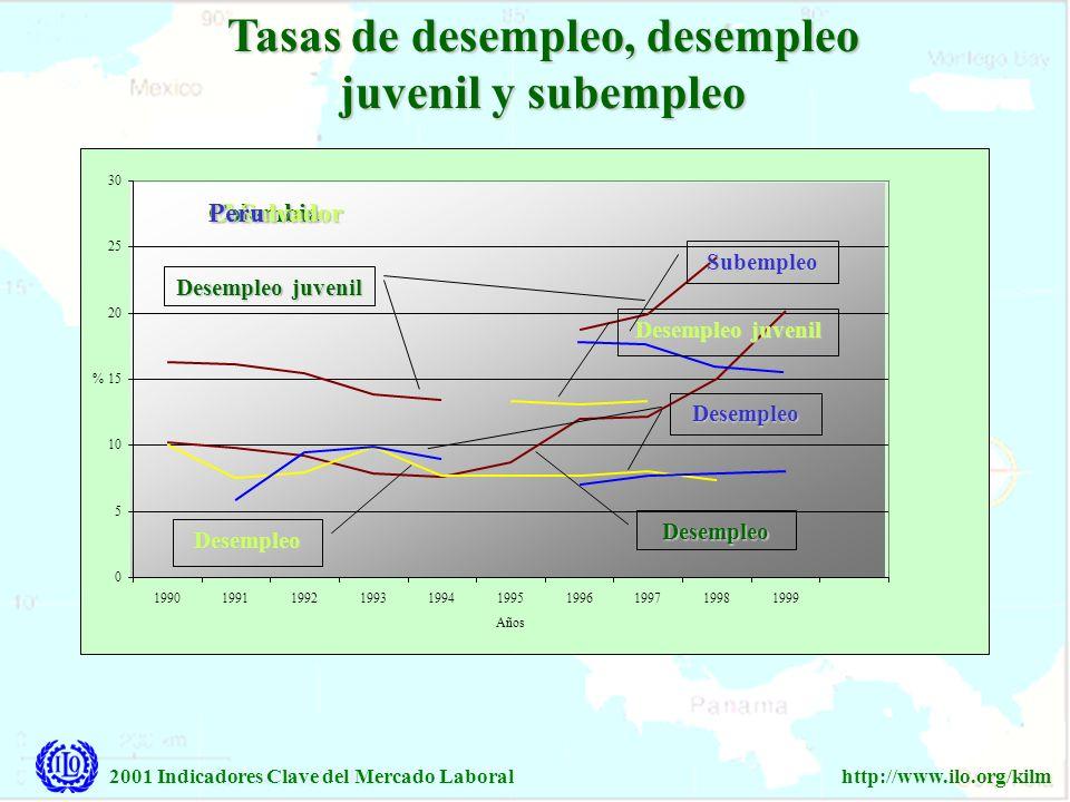 2001 Indicadores Clave del Mercado Laboralhttp://www.ilo.org/kilm Tasas de desempleo, desempleo juvenil y subempleo 0 5 10 15 20 25 30 199019911992199