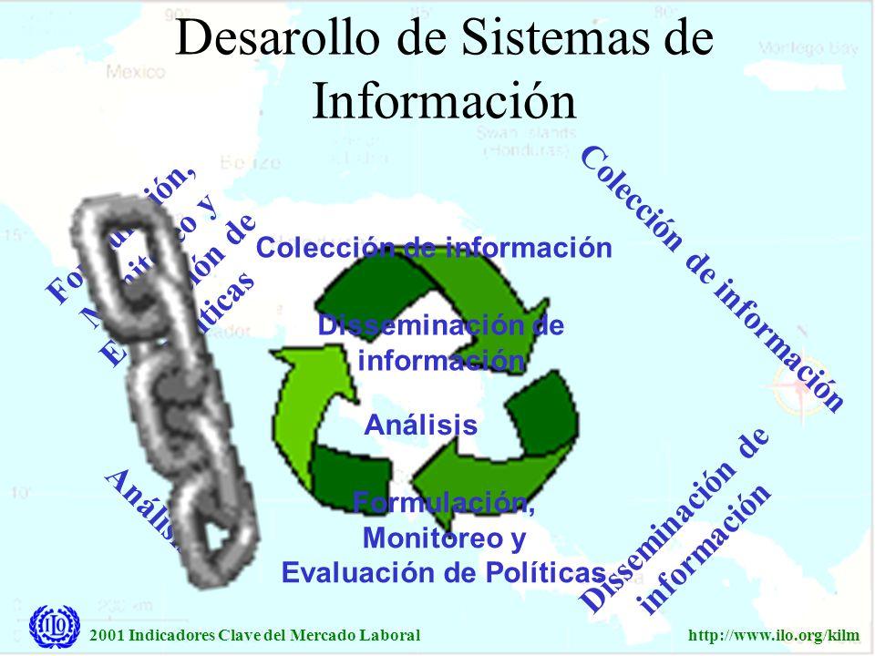 2001 Indicadores Clave del Mercado Laboralhttp://www.ilo.org/kilm Colección de información Formulación, Monitoreo y Evaluación de Políticas Análisis D