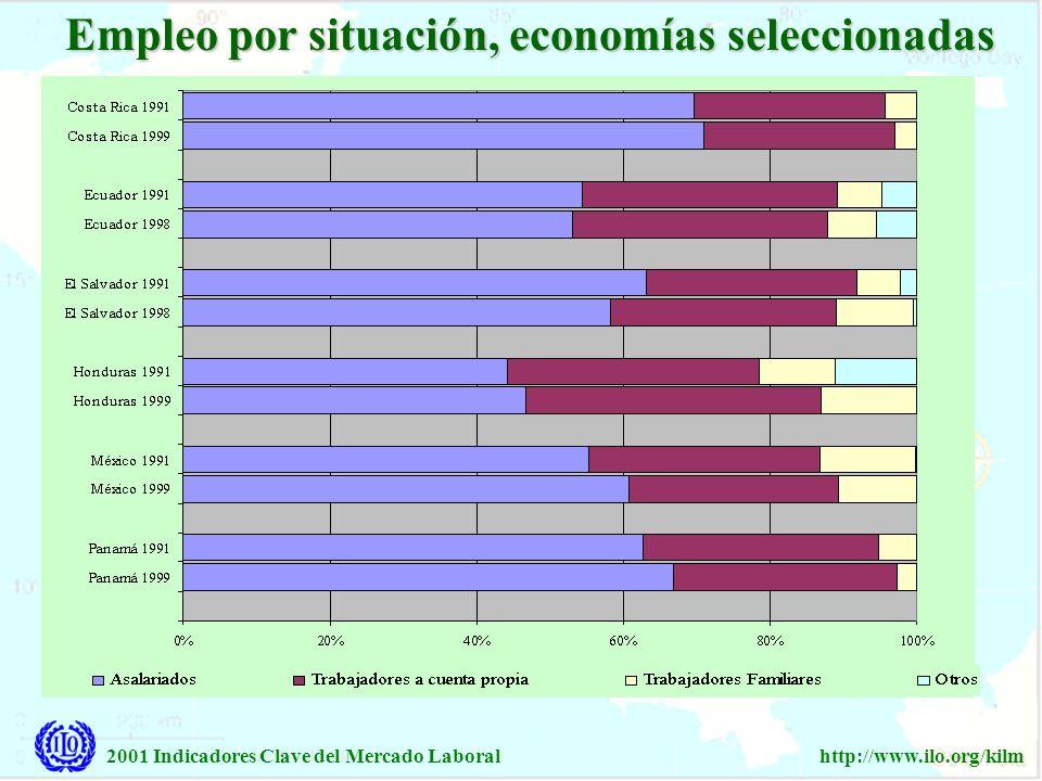 2001 Indicadores Clave del Mercado Laboralhttp://www.ilo.org/kilm Menos de 10 % Entre 10 y 24.9 % Entre 25 y 49.9 % Entre 50 y 69.9 % 70 % o más Empleo en el sector informal (porcentaje del empleo total), últimos años