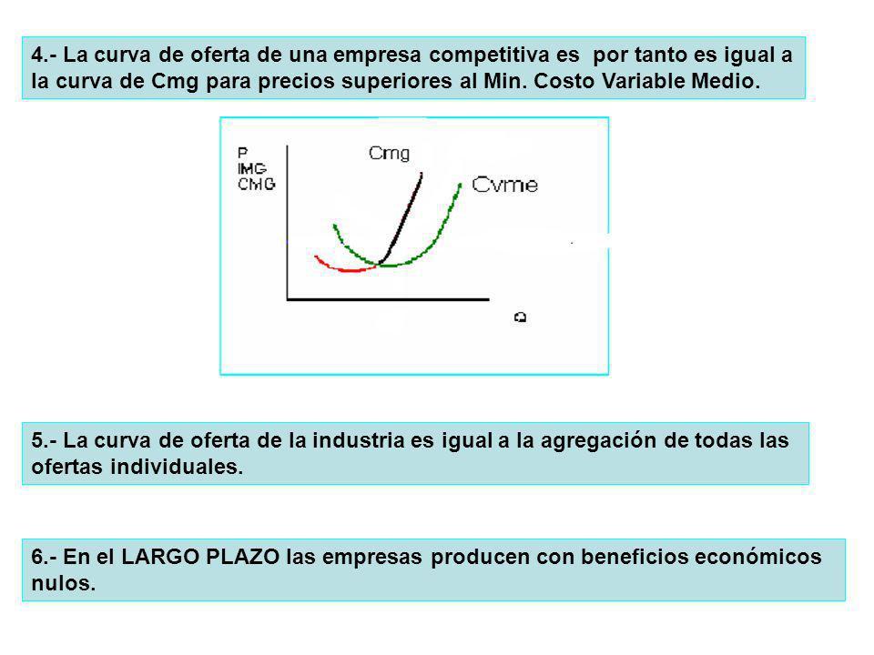 4.- La curva de oferta de una empresa competitiva es por tanto es igual a la curva de Cmg para precios superiores al Min. Costo Variable Medio. 5.- La