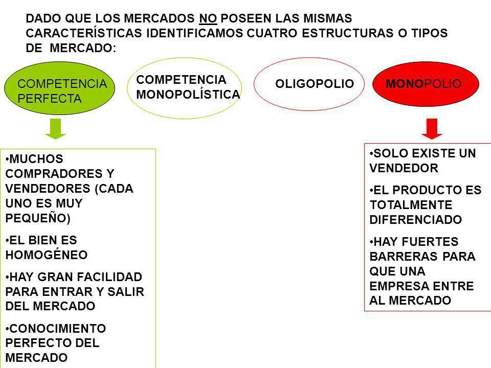 DADO QUE LOS MERCADOS NO POSEEN LAS MISMAS CARACTERÍSTICAS IDENTIFICAMOS CUATRO ESTRUCTURAS O TIPOS DE MERCADO: COMPETENCIA PERFECTA MONOPOLIO COMPETE