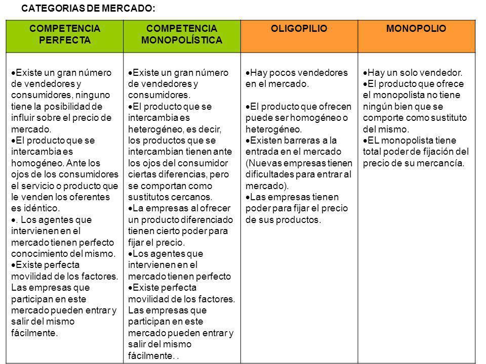 CATEGORIAS DE MERCADO: COMPETENCIA PERFECTA COMPETENCIA MONOPOLÍSTICA OLIGOPILIOMONOPOLIO Existe un gran número de vendedores y consumidores, ninguno