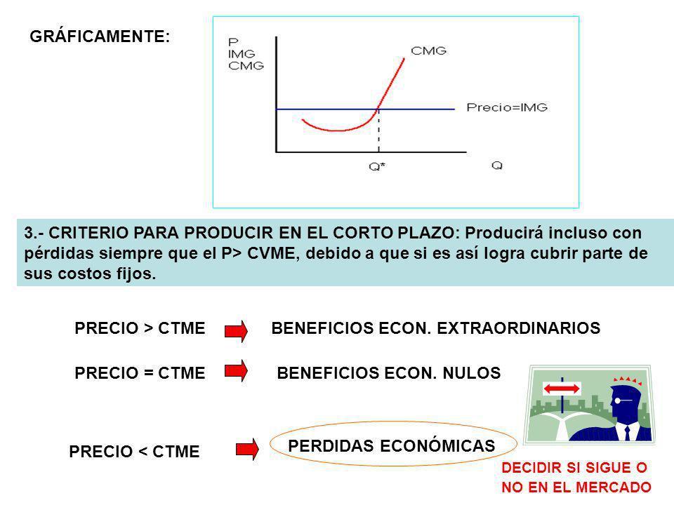 GRÁFICAMENTE: 3.- CRITERIO PARA PRODUCIR EN EL CORTO PLAZO: Producirá incluso con pérdidas siempre que el P> CVME, debido a que si es así logra cubrir