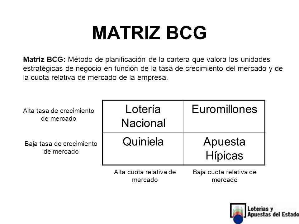 MATRIZ BCG Lotería Nacional Euromillones QuinielaApuesta Hípicas Alta tasa de crecimiento de mercado Baja tasa de crecimiento de mercado Alta cuota relativa de mercado Baja cuota relativa de mercado Matriz BCG: Método de planificación de la cartera que valora las unidades estratégicas de negocio en función de la tasa de crecimiento del mercado y de la cuota relativa de mercado de la empresa.