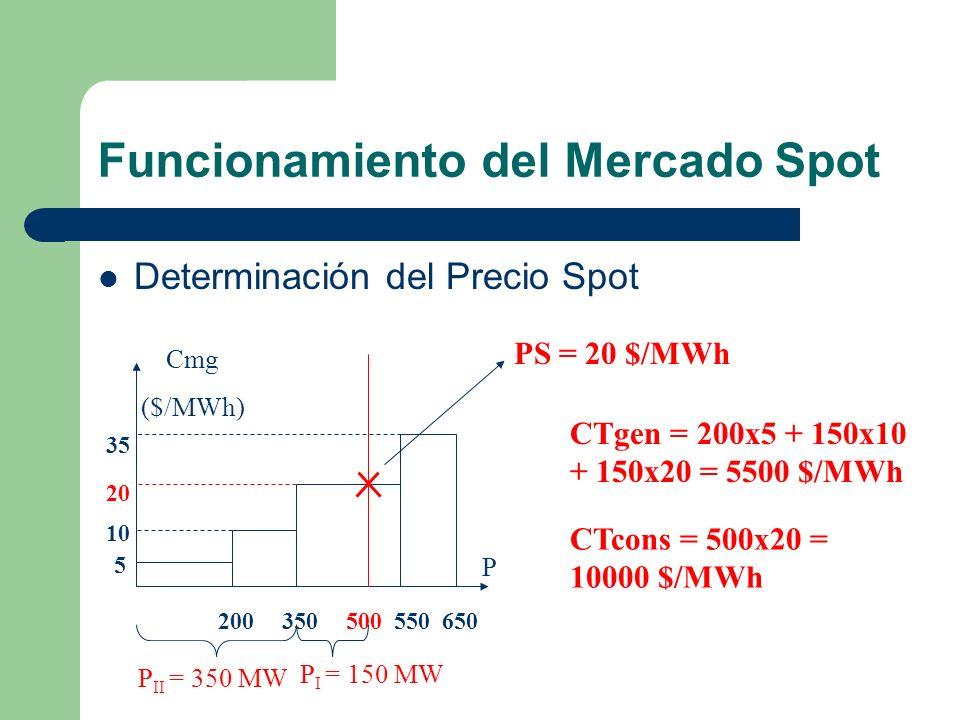 Funcionamiento del Mercado Spot Determinación del Precio Spot Cmg ($/MWh) P 200350 550 5 10 35 650500 20 P II = 350 MW P I = 150 MW PS = 20 $/MWh CTge
