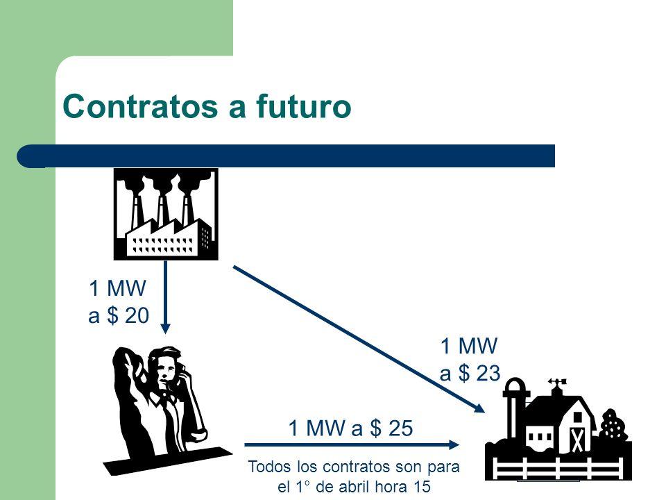 Contratos a futuro 1 MW a $ 20 Todos los contratos son para el 1° de abril hora 15 1 MW a $ 25 1 MW a $ 23