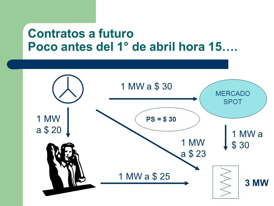 1 MW a $ 30 1 MW a $ 20 1 MW a $ 30 1 MW a $ 23 MERCADO SPOT 1 MW a $ 25 Contratos a futuro Poco antes del 1° de abril hora 15…. 3 MW PS = $ 30