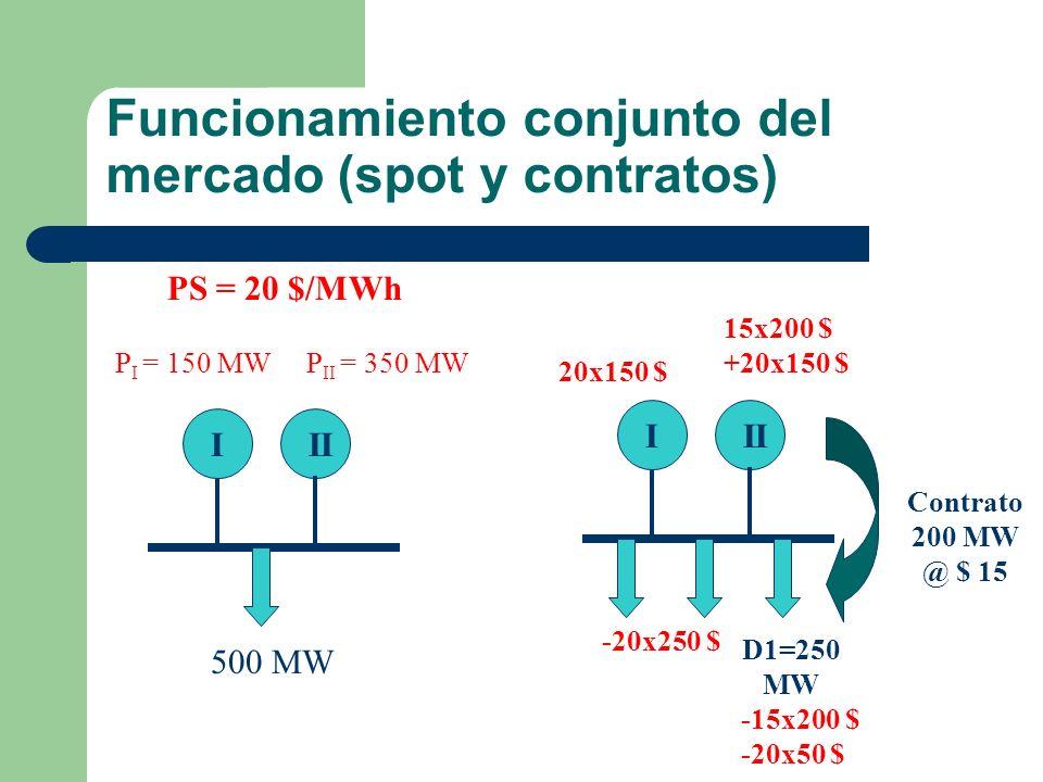 Funcionamiento conjunto del mercado (spot y contratos) III 500 MW PS = 20 $/MWh P I = 150 MWP II = 350 MW Contrato 200 MW @ $ 15 III D1=250 MW -15x200