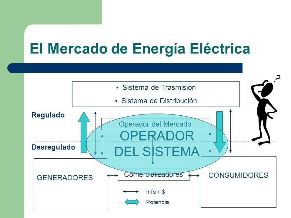 El Mercado de Energía Eléctrica Sistema de Trasmisión Sistema de Distribución Operador del Mercado GENERADORES CONSUMIDORES Comercializadores Regulado
