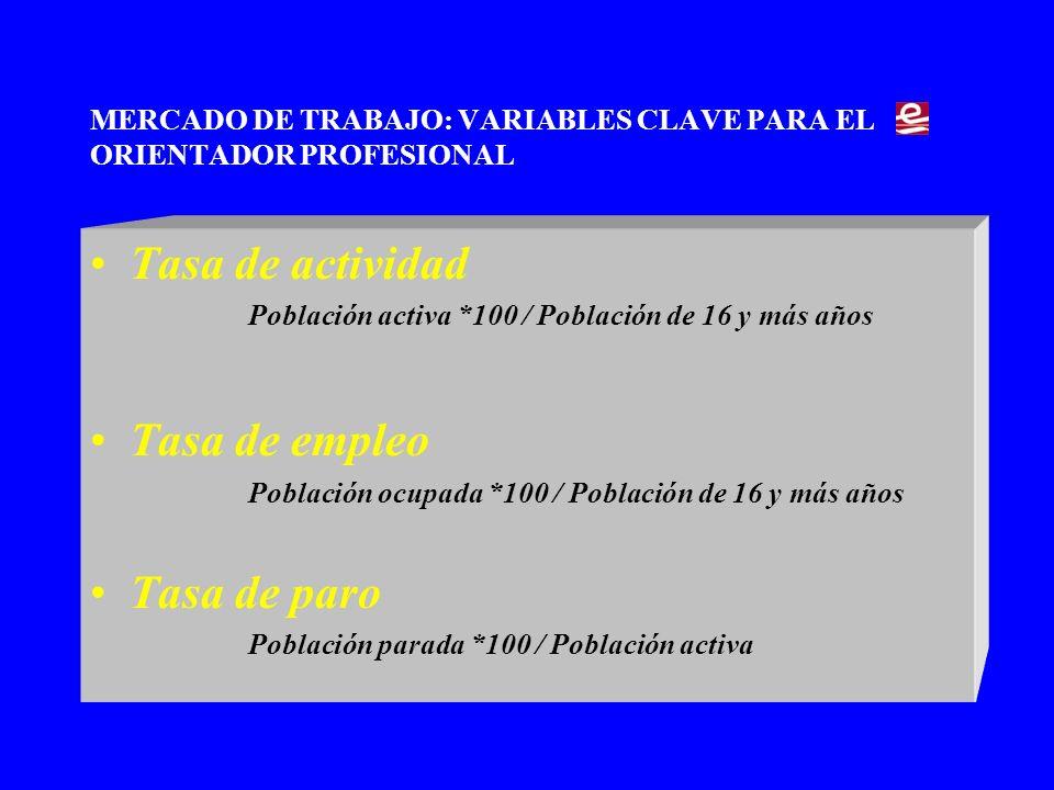 MERCADO DE TRABAJO: VARIABLES CLAVE PARA EL ORIENTADOR PROFESIONAL Tasa de actividad Población activa *100 / Población de 16 y más años Tasa de empleo Población ocupada *100 / Población de 16 y más años Tasa de paro Población parada *100 / Población activa