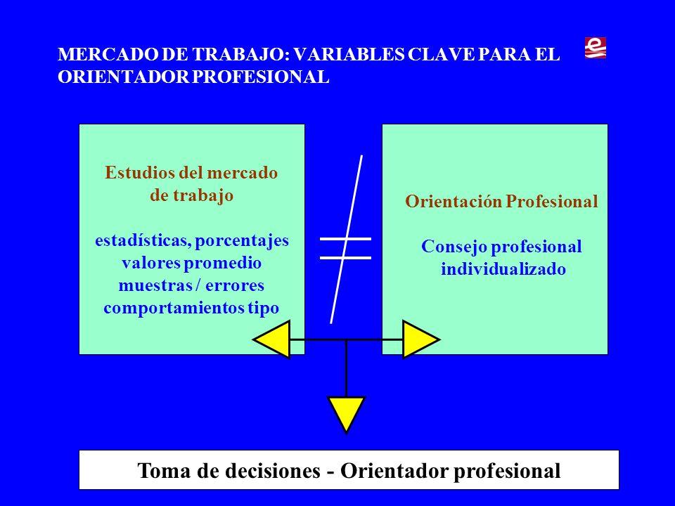 Estudios del mercado de trabajo estadísticas, porcentajes valores promedio muestras / errores comportamientos tipo MERCADO DE TRABAJO: VARIABLES CLAVE PARA EL ORIENTADOR PROFESIONAL Orientación Profesional Consejo profesional individualizado Toma de decisiones - Orientador profesional