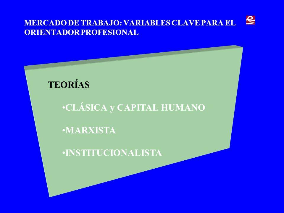 MERCADO DE TRABAJO: VARIABLES CLAVE PARA EL ORIENTADOR PROFESIONAL Servicios Públicos de Empleo OFERTA DEMANDA Formación Salarios Valores etc.