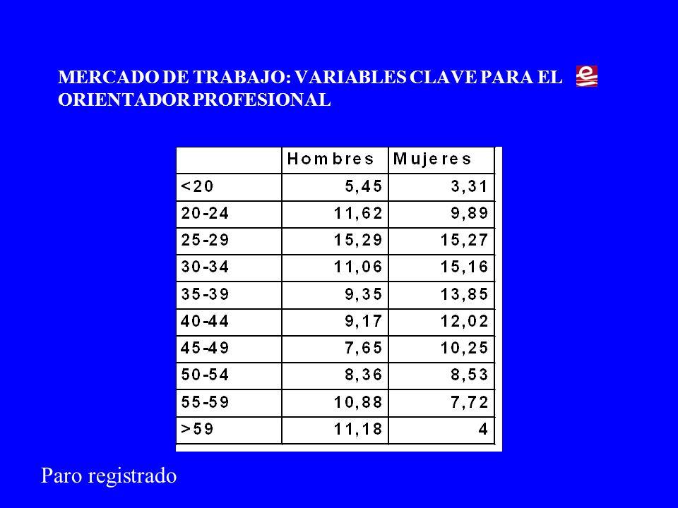 MERCADO DE TRABAJO: VARIABLES CLAVE PARA EL ORIENTADOR PROFESIONAL Paro registrado