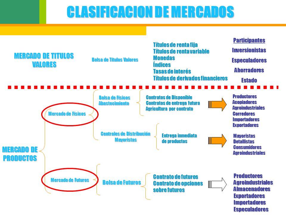 CLASIFICACION DE MERCADOS MERCADO DE TITULOS VALORES Bolsa de Títulos Valores Títulos de renta fija Títulos de renta variable MonedasÍndices Tasas de