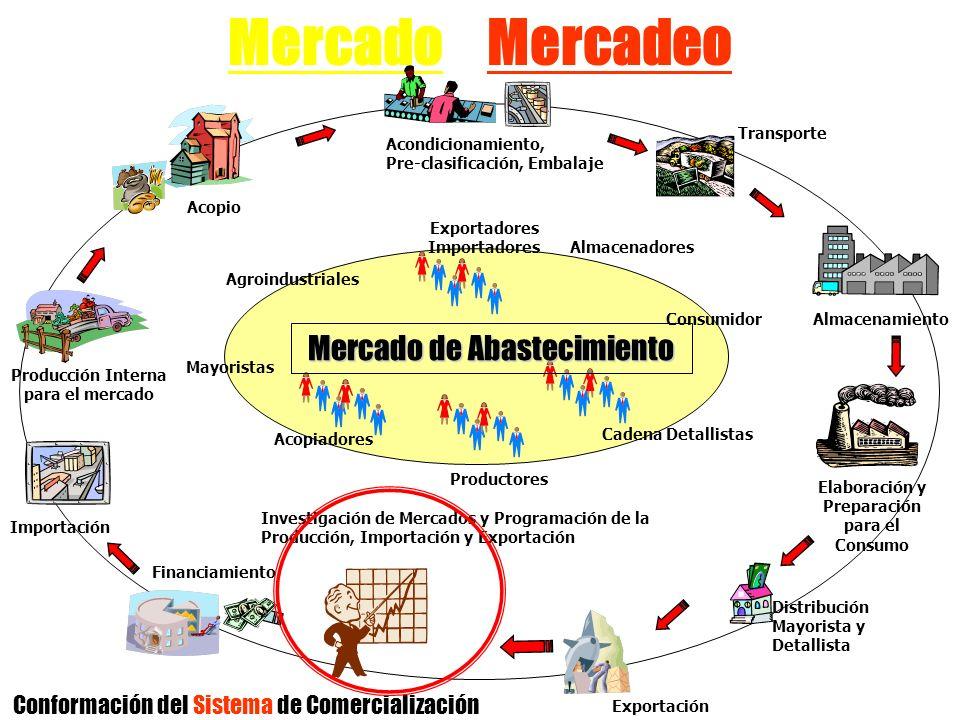 Mercado y Mercadeo Acopio Importación Acondicionamiento, Pre-clasificación, Embalaje Almacenamiento Conformación del Sistema de Comercialización Merca
