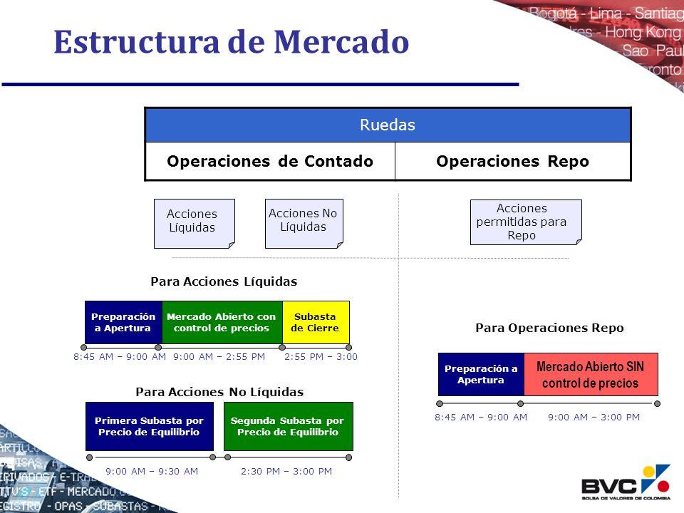 Estructura de Mercado Para Acciones Líquidas Para Operaciones Repo Ruedas Operaciones de ContadoOperaciones Repo Acciones Líquidas Acciones No Líquida