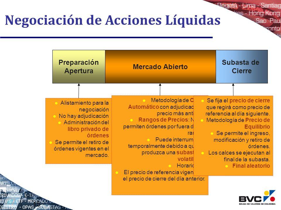 15 Mercado Abierto Preparación Apertura Negociación de Acciones Líquidas Subasta de Cierre Alistamiento para la negociación No hay adjudicación Admini