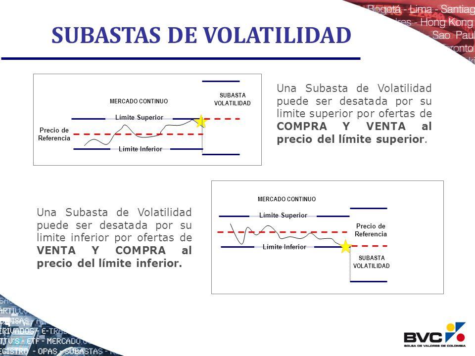 SUBASTAS DE VOLATILIDAD Límite Superior Límite Inferior Precio de Referencia MERCADO CONTINUO SUBASTA VOLATILIDAD Una Subasta de Volatilidad puede ser