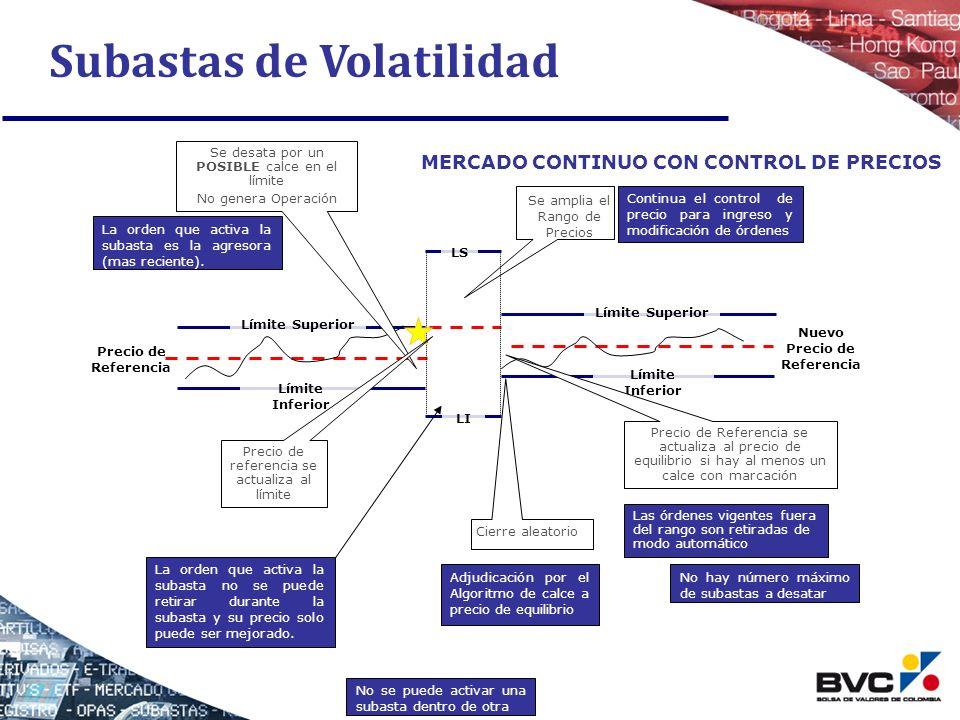 Subastas de Volatilidad Límite Superior Límite Inferior Precio de Referencia MERCADO CONTINUO CON CONTROL DE PRECIOS Límite Superior Límite Inferior N