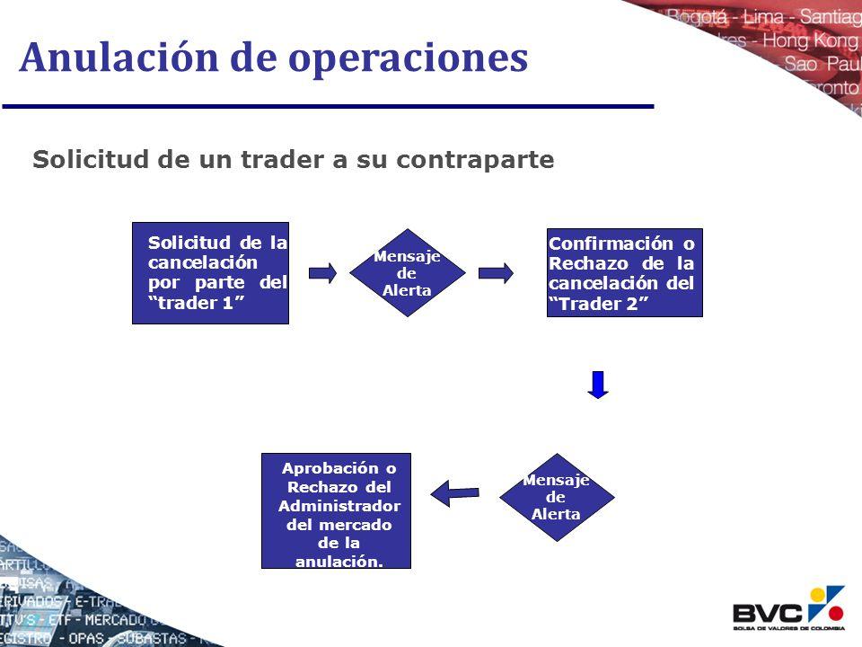 Anulación de operaciones Solicitud de un trader a su contraparte Solicitud de la cancelación por parte del trader 1 Mensaje de Alerta Aprobación o Rec