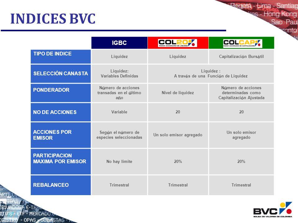 INDICES BVC IGBCCOL20COLCAP TIPO DE INDICE Liquidez Capitalizaci ó n Burs á til SELECCIÓN CANASTA Liquidez: Variables Definidas Liquidez : A trav é s
