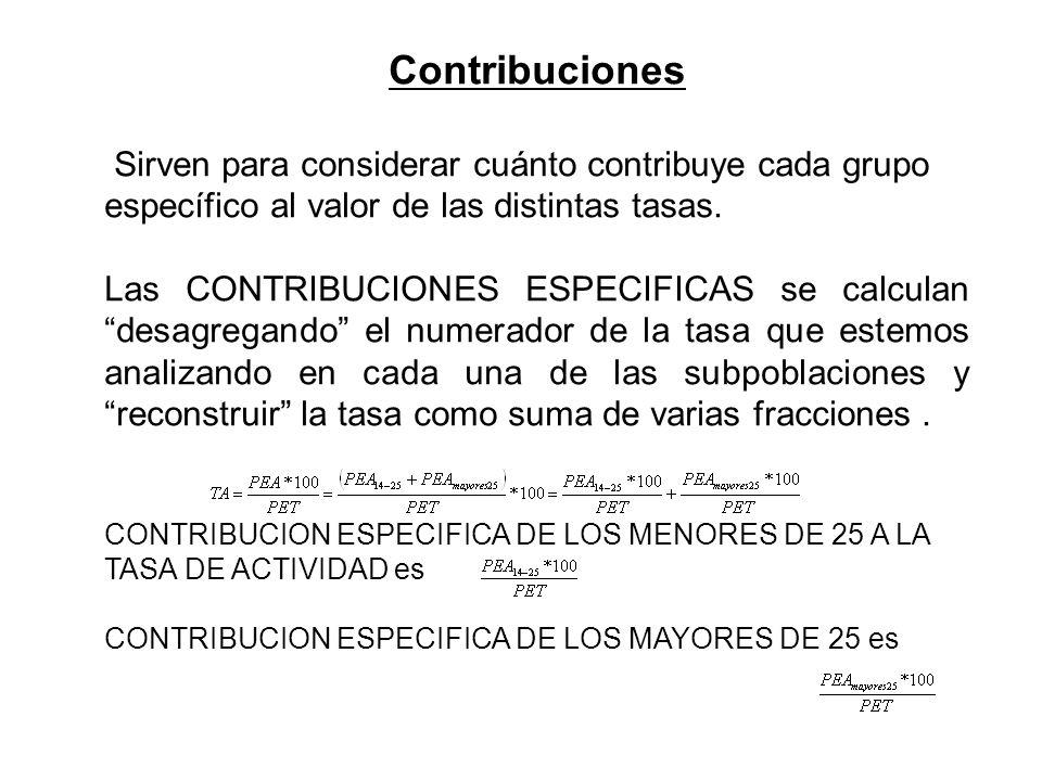 Contribuciones Sirven para considerar cuánto contribuye cada grupo específico al valor de las distintas tasas. Las CONTRIBUCIONES ESPECIFICAS se calcu
