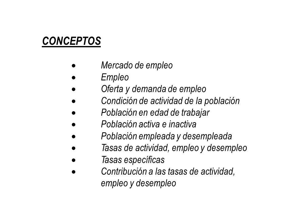 CONCEPTOS Mercado de empleo Empleo Oferta y demanda de empleo Condición de actividad de la población Población en edad de trabajar Población activa e