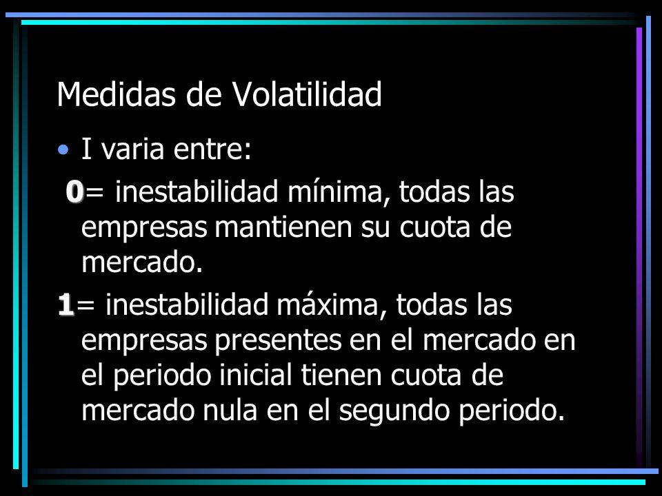 Medidas de Volatilidad I varia entre: 0 0= inestabilidad mínima, todas las empresas mantienen su cuota de mercado. 1 1= inestabilidad máxima, todas la