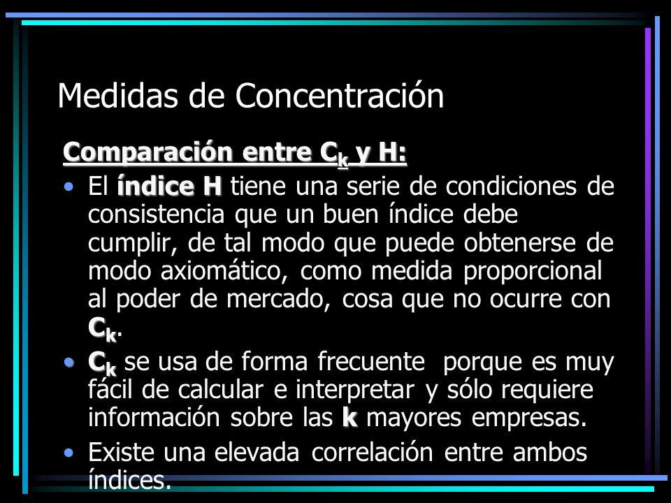 Medidas de Concentración Comparación entre C k y H: índice H C kEl índice H tiene una serie de condiciones de consistencia que un buen índice debe cum