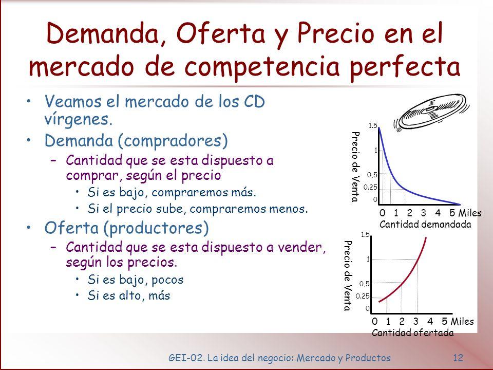 GEI-02. La idea del negocio: Mercado y Productos12 Demanda, Oferta y Precio en el mercado de competencia perfecta Veamos el mercado de los CD vírgenes