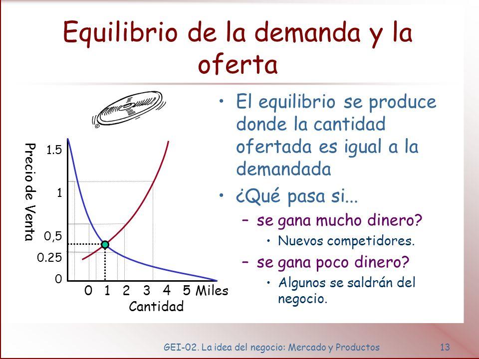 GEI-02. La idea del negocio: Mercado y Productos13 Equilibrio de la demanda y la oferta El equilibrio se produce donde la cantidad ofertada es igual a