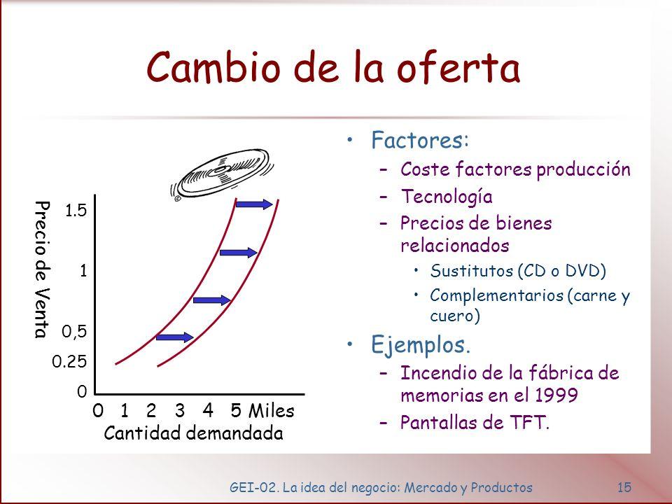 GEI-02. La idea del negocio: Mercado y Productos15 Cambio de la oferta Factores: –Coste factores producción –Tecnología –Precios de bienes relacionado