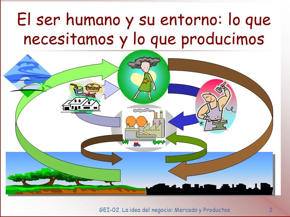 GEI-02. La idea del negocio: Mercado y Productos2 El ser humano y su entorno: lo que necesitamos y lo que producimos