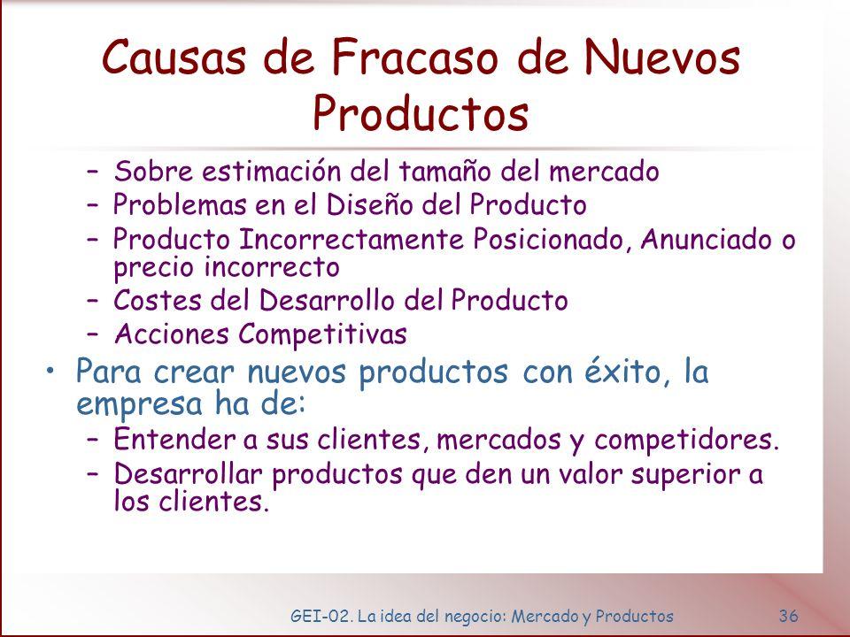 GEI-02. La idea del negocio: Mercado y Productos36 Causas de Fracaso de Nuevos Productos –Sobre estimación del tamaño del mercado –Problemas en el Dis