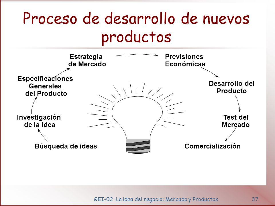 GEI-02. La idea del negocio: Mercado y Productos37 Proceso de desarrollo de nuevos productos Búsqueda de ideas Investigación de la Idea Especificacion