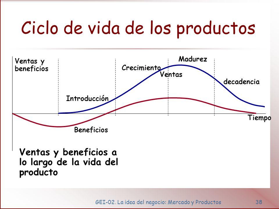 GEI-02. La idea del negocio: Mercado y Productos38 Ciclo de vida de los productos Tiempo Introducción Beneficios Ventas Crecimiento Madurez decadencia