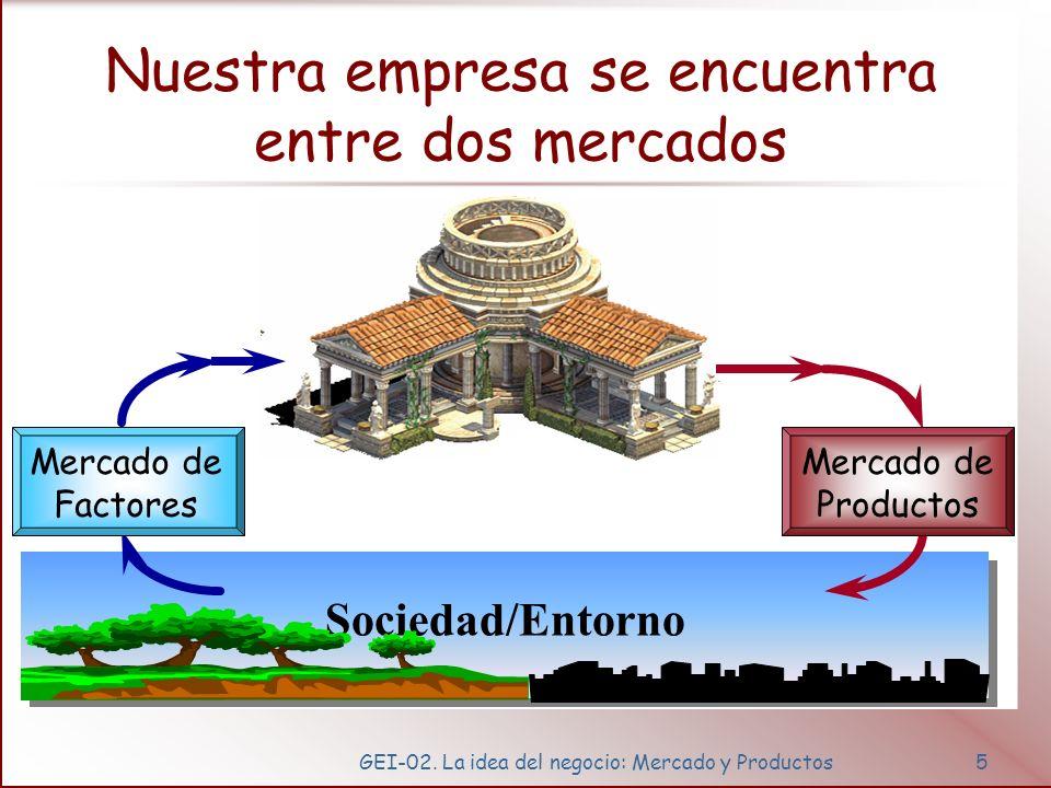 GEI-02. La idea del negocio: Mercado y Productos5 Nuestra empresa se encuentra entre dos mercados Sociedad/Entorno Mercado de Factores Mercado de Prod