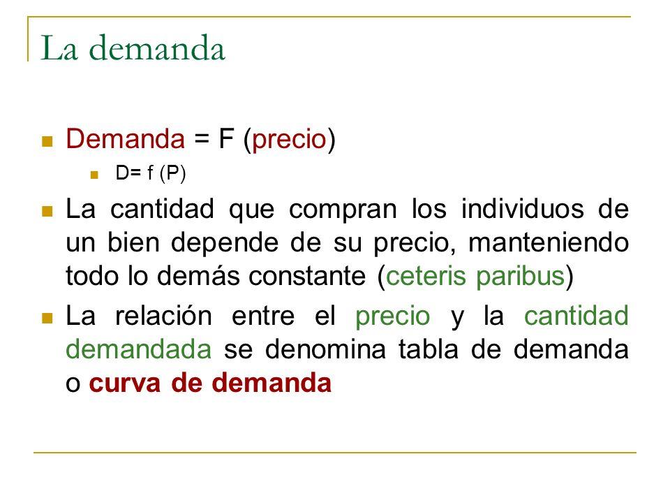 La demanda Demanda = F (precio) D= f (P) La cantidad que compran los individuos de un bien depende de su precio, manteniendo todo lo demás constante (