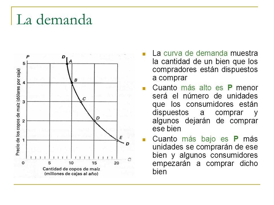La demanda La curva de demanda muestra la cantidad de un bien que los compradores están dispuestos a comprar Cuanto más alto es P menor será el número