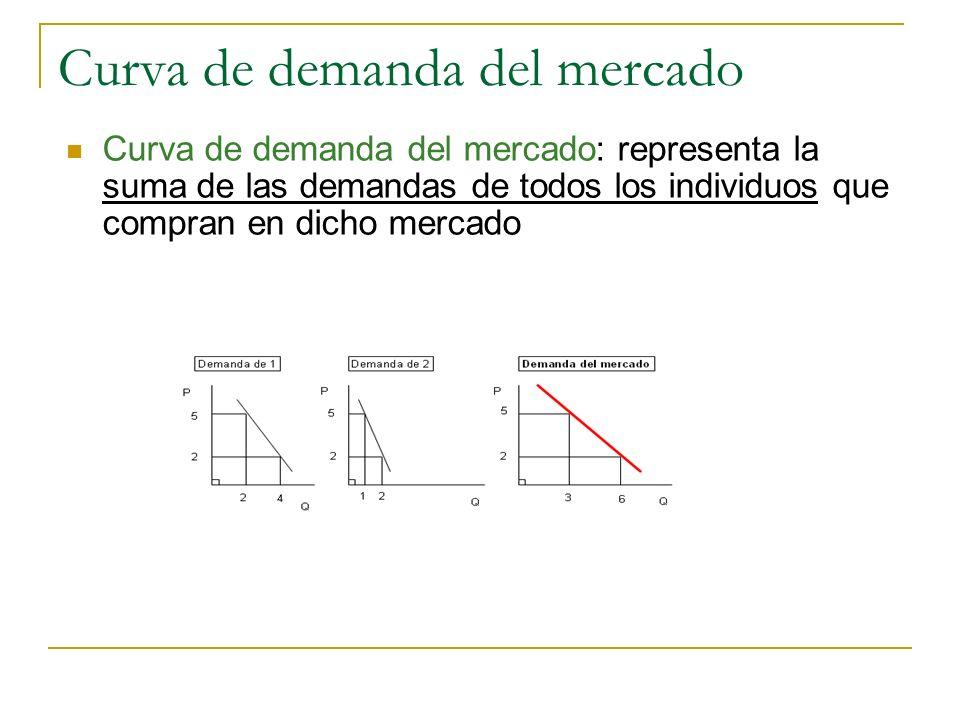 Curva de demanda del mercado Curva de demanda del mercado: representa la suma de las demandas de todos los individuos que compran en dicho mercado