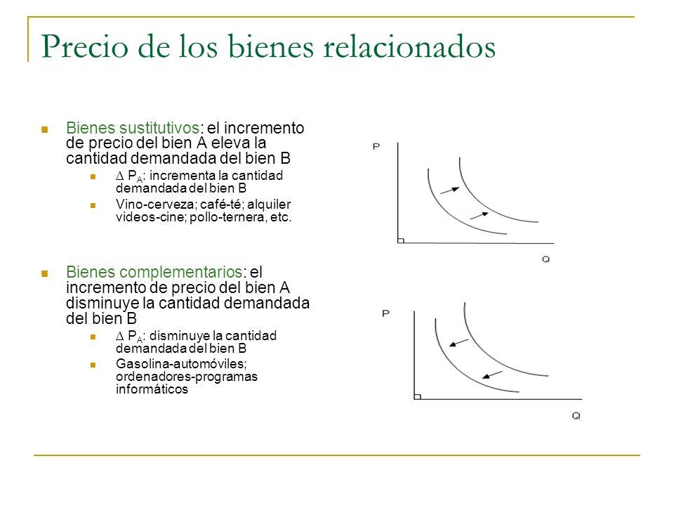 Precio de los bienes relacionados Bienes sustitutivos: el incremento de precio del bien A eleva la cantidad demandada del bien B P A : incrementa la c